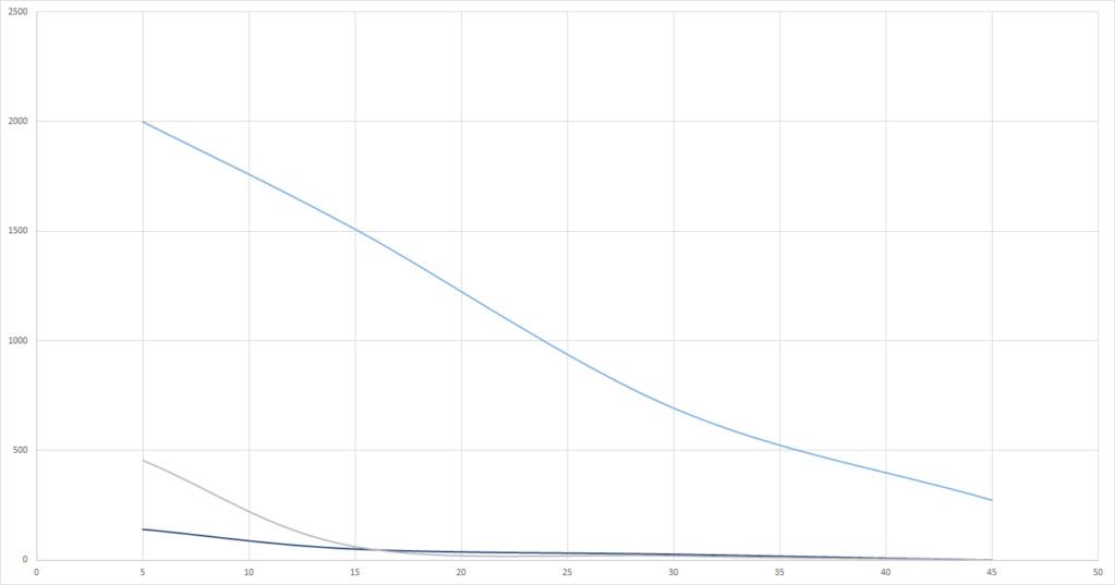 Graphs du grand Test UV-B (Classement des meilleures ampoules UV et néons) Reptil13