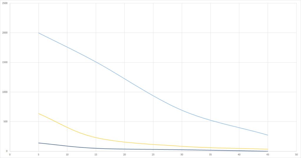 Graphs du grand Test UV-B (Classement des meilleures ampoules UV et néons) Reptil14