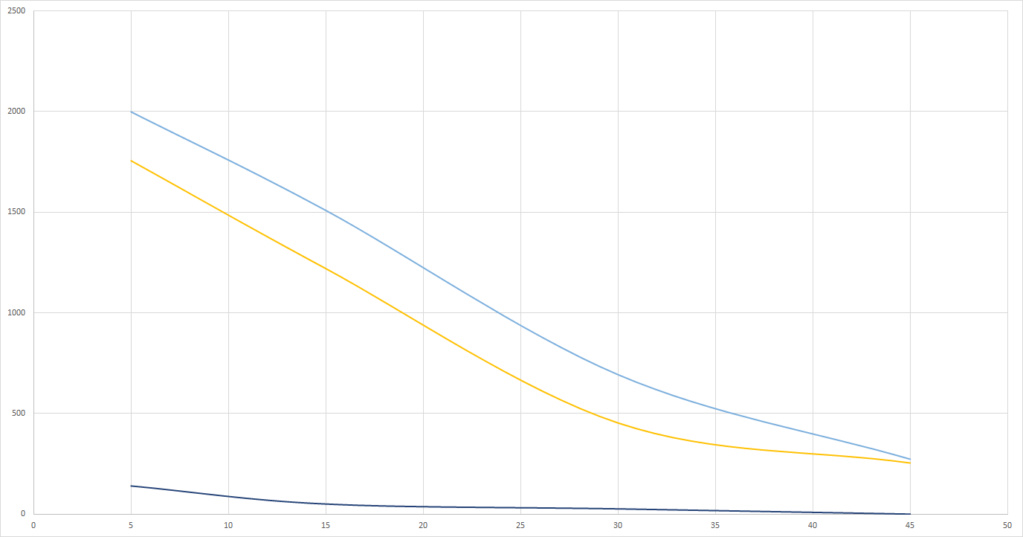 Graphs du grand Test UV-B (Classement des meilleures ampoules UV et néons) Solar_10