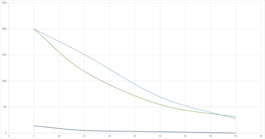 Graphs du grand Test UV-B (Classement des meilleures ampoules UV et néons) Solar_11
