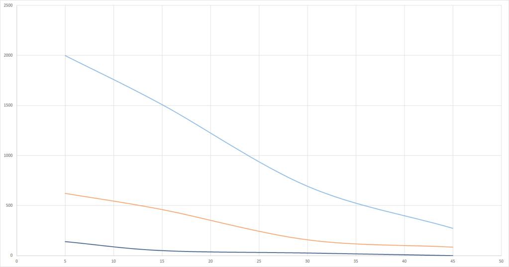 Graphs du grand Test UV-B (Classement des meilleures ampoules UV et néons) Solar_12