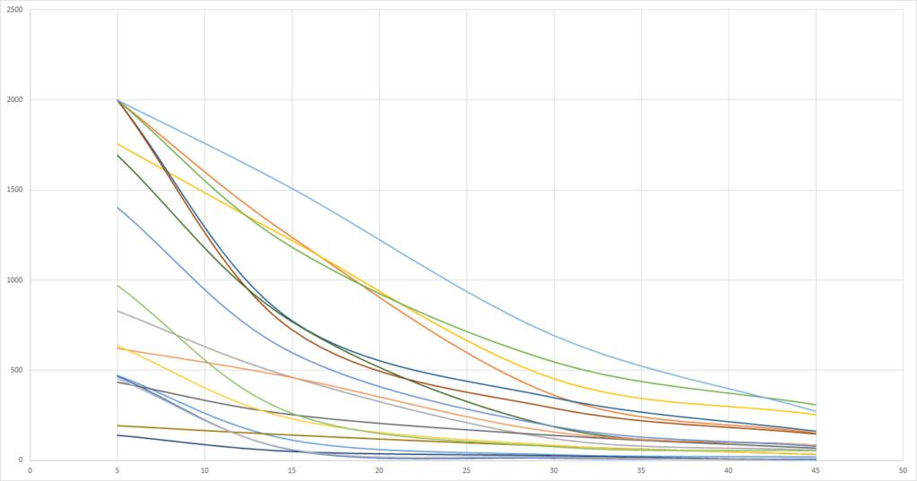 Graphs du grand Test UV-B (Classement des meilleures ampoules UV et néons) Test_u10