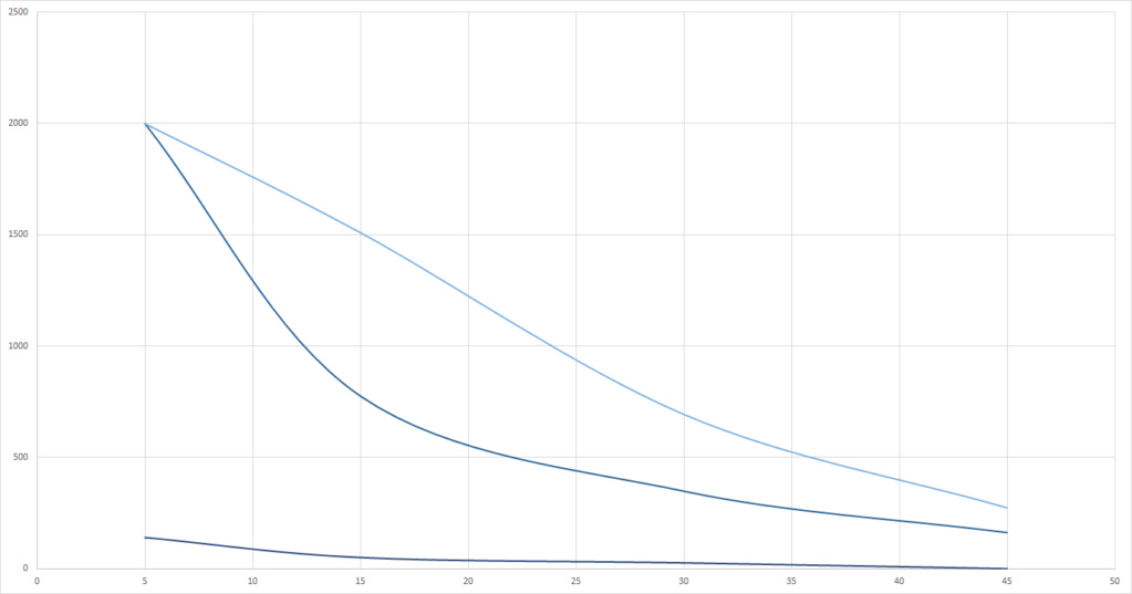 Graphs du grand Test UV-B (Classement des meilleures ampoules UV et néons) Ultras10