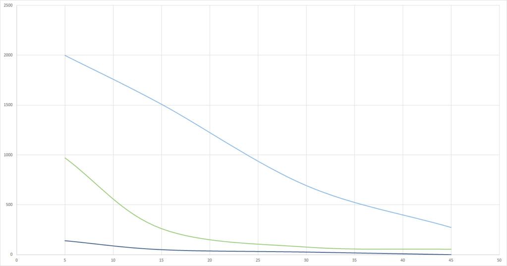Graphs du grand Test UV-B (Classement des meilleures ampoules UV et néons) Ultras11