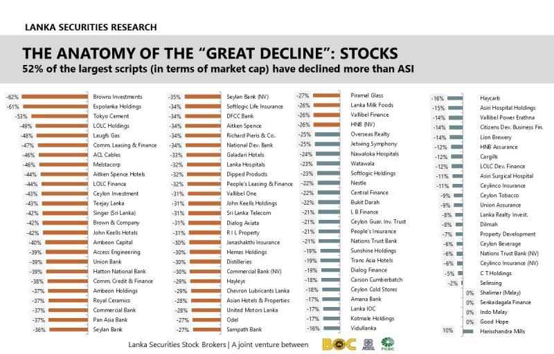 Anatomy of declined shares and sectors   0101a610