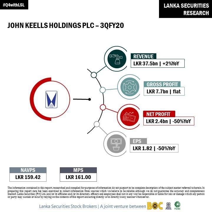JOHN KEELLS HOLDINGS PLC (JKH.N0000) - Page 9 12da9510