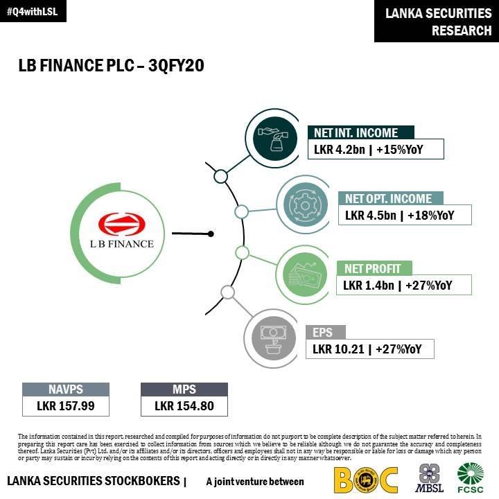 L B FINANCE PLC (LFIN.N0000) - Page 5 20566e10
