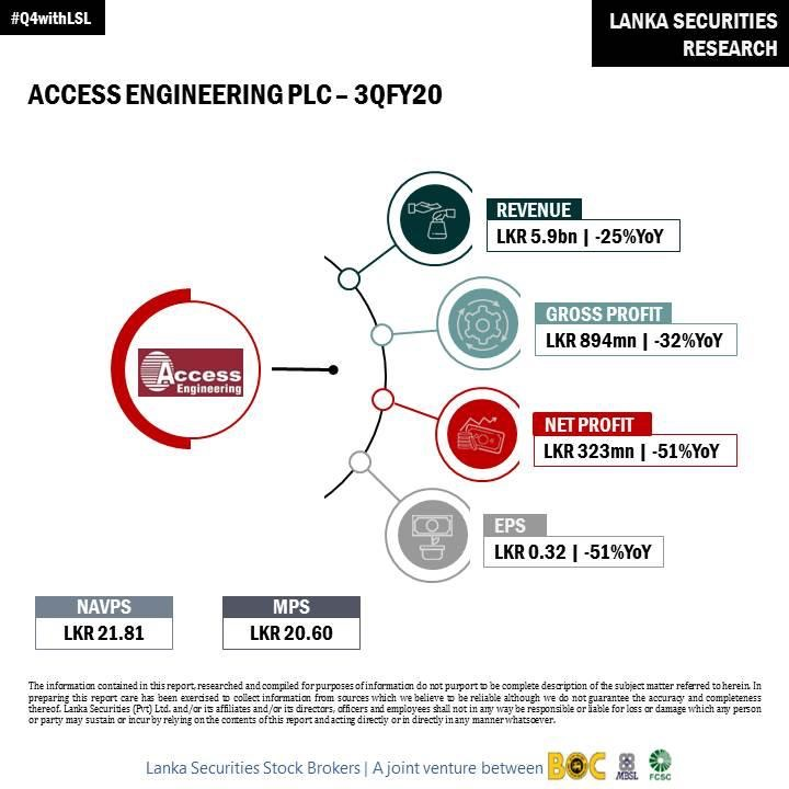 ACCESS ENGINEERING PLC (AEL.N0000) - Page 40 26886910