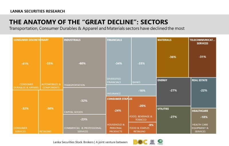 Anatomy of declined shares and sectors   38420110