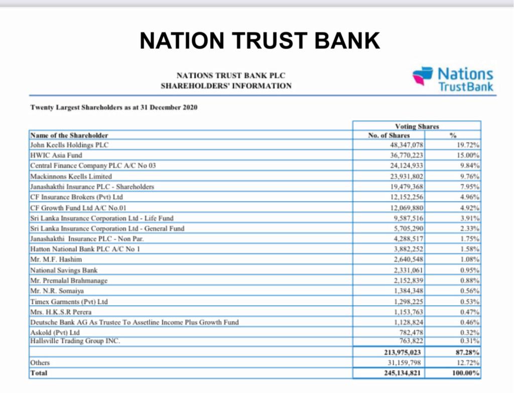 Dominating shareholders influence not healthy for Sri Lankan Banks 3f50f210