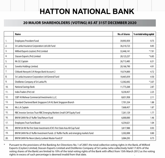 Dominating shareholders influence not healthy for Sri Lankan Banks 52a25a10