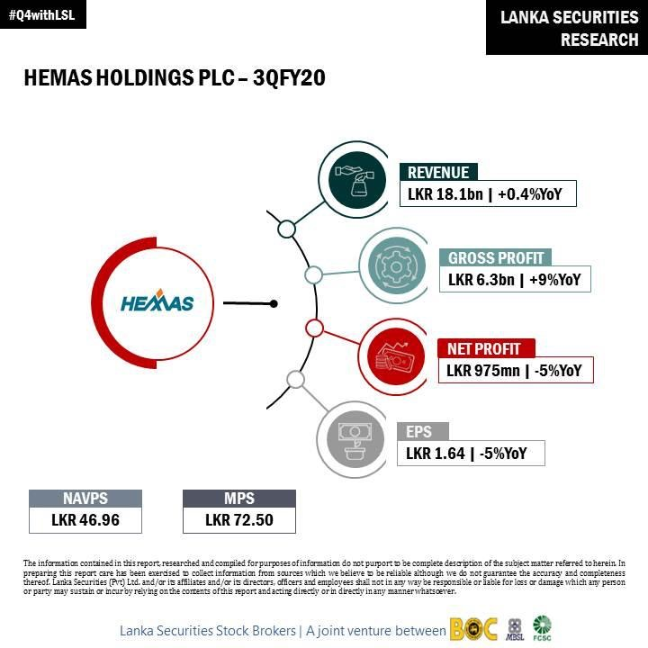 HEMAS HOLDINGS PLC (HHL.N0000) 64cd4810