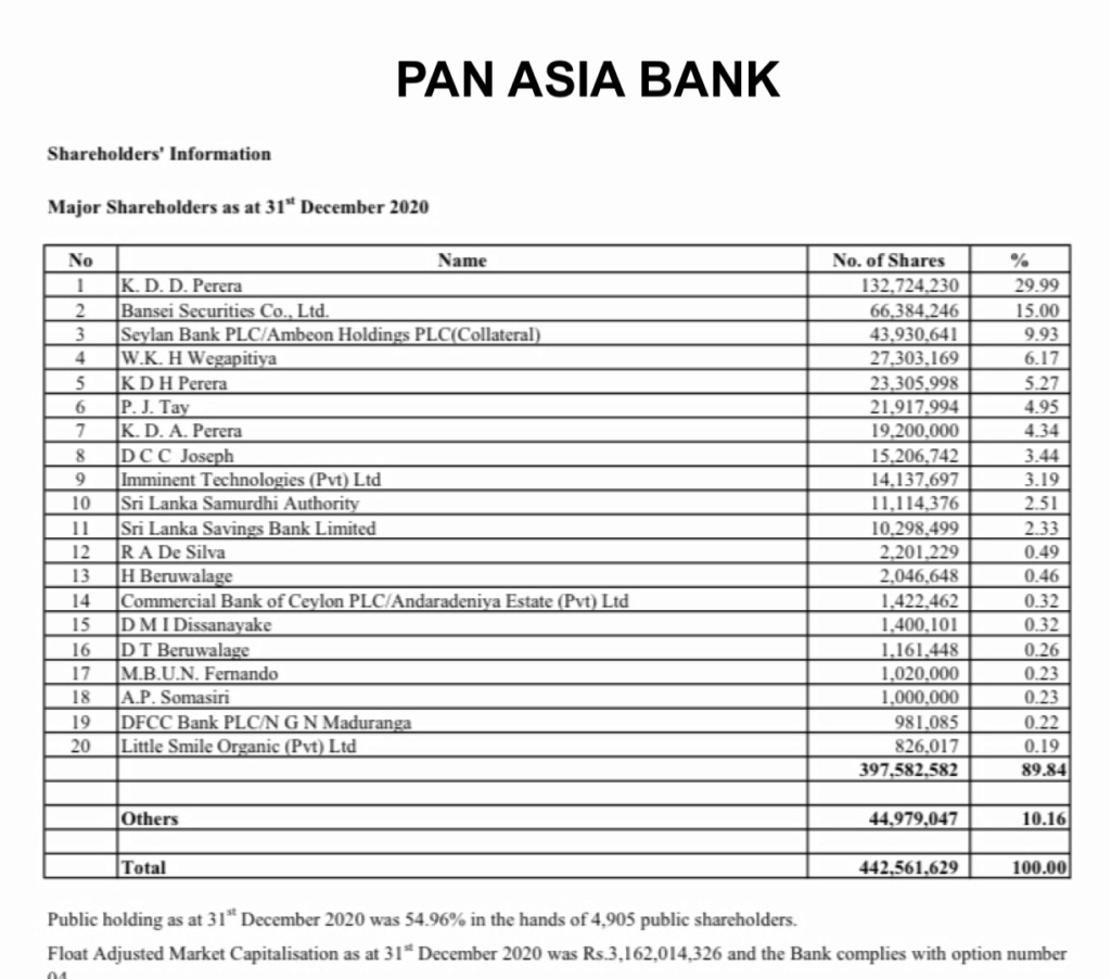 Dominating shareholders influence not healthy for Sri Lankan Banks 963dcc10