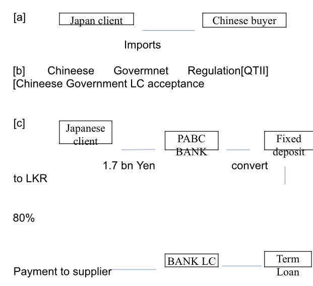 Japanese money laundering via PABC Bank raise CB eye brows Bb8cc210
