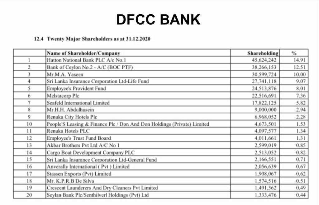 Dominating shareholders influence not healthy for Sri Lankan Banks C9876410