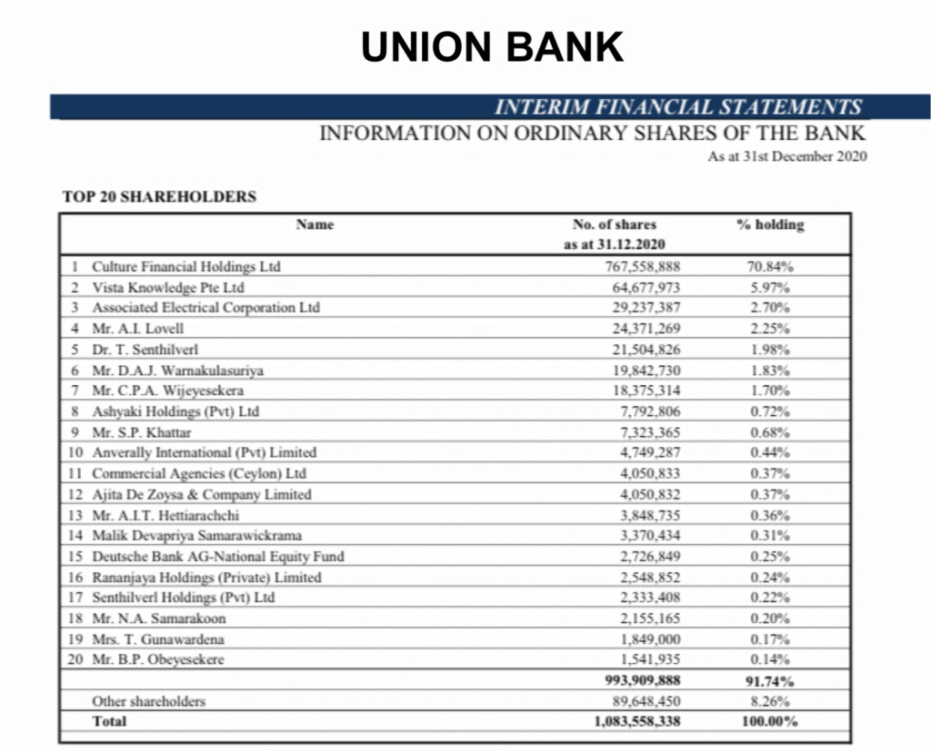Dominating shareholders influence not healthy for Sri Lankan Banks Cda03810