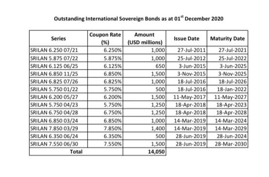 Sri Lanka's Debt Dynamics Fec43010