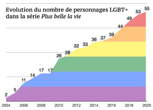Statistiques gay Plus belle la vie Gay110