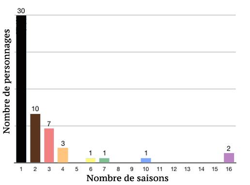 Statistiques gay Plus belle la vie Gay210