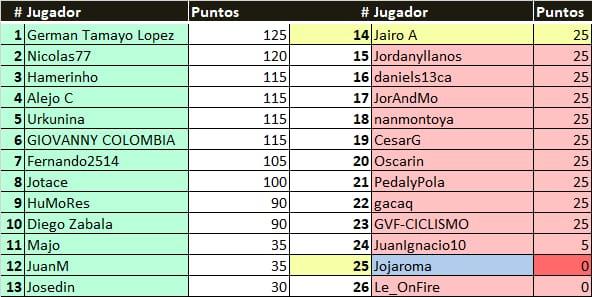 Polla 55th Tirreno-Adriatico  - Valida 17/27 Polla Anual de LRDE Result10