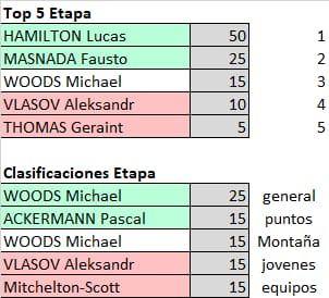 Polla 55th Tirreno-Adriatico  - Valida 17/27 Polla Anual de LRDE Result11