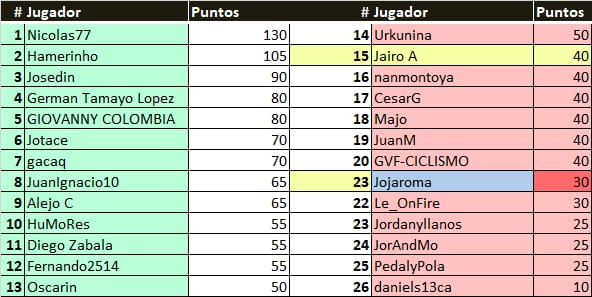 Polla 55th Tirreno-Adriatico  - Valida 17/27 Polla Anual de LRDE Result13