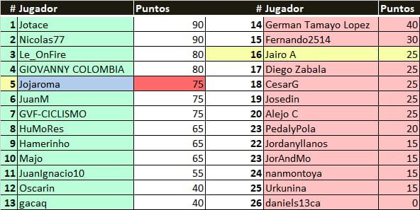 Polla 55th Tirreno-Adriatico  - Valida 17/27 Polla Anual de LRDE Result14