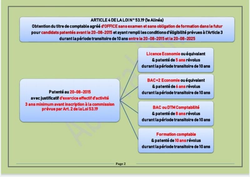 Les conditions pour l'obtention du titre de comptables agréés 2210