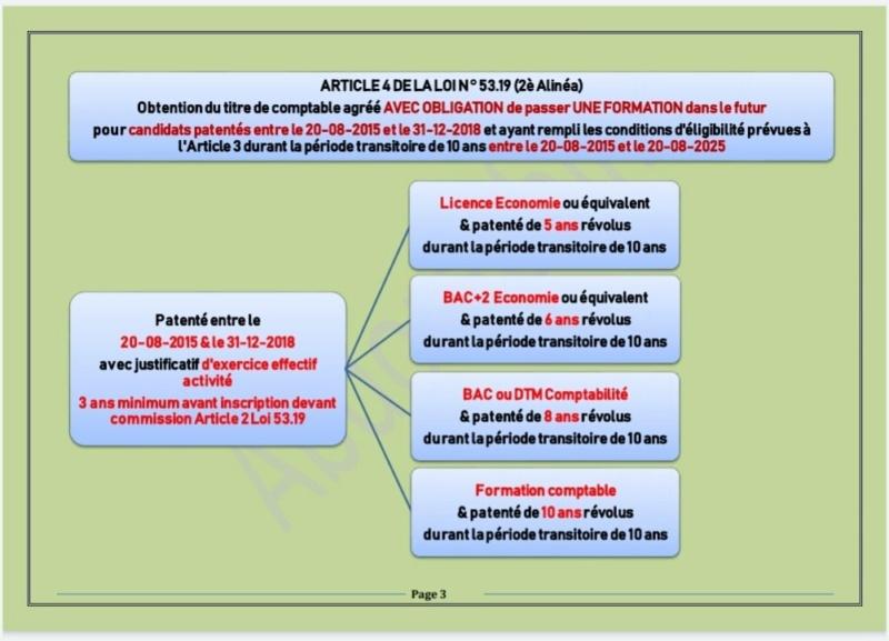 Les conditions pour l'obtention du titre de comptables agréés 2310