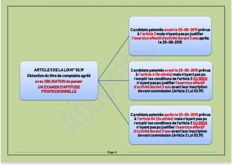 Les conditions pour l'obtention du titre de comptables agréés 2410