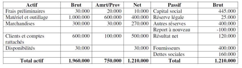 Modèle de bilan de liquidation B111