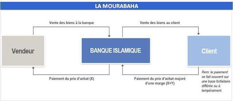 Traitement des factures réglées par la banque du Client Mourab10