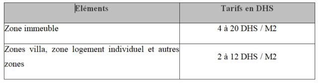 La Taxe sur les Terrains Urbains Non Bâtis TTNB Ttnb10