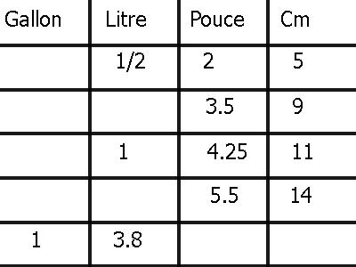 Les pots dans les pépinières et leurs équivalences Conver10