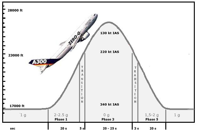 Vol parabolique en 1/3 ou 1/6 è de g ? Vol_pa10