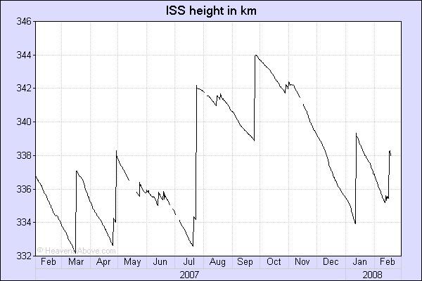 Reboost ISS par la navette ? Isshei10