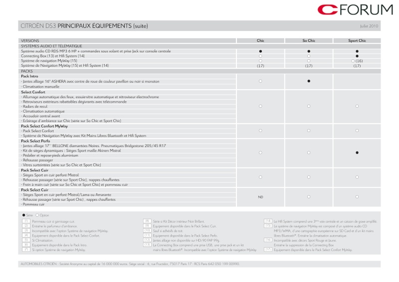 [DOCUMENTATION] Citroën DS3 Catal154