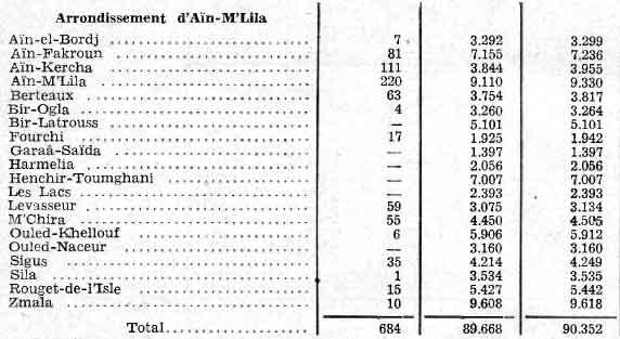 Arrondisement de ain mlila pendant la colonialisation Ain_ml10