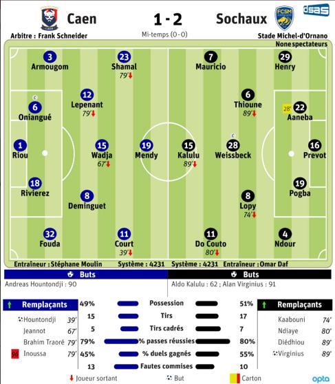 [3e journée Ligue 2 BKT] SM Caen - Sochaux Caen-s10