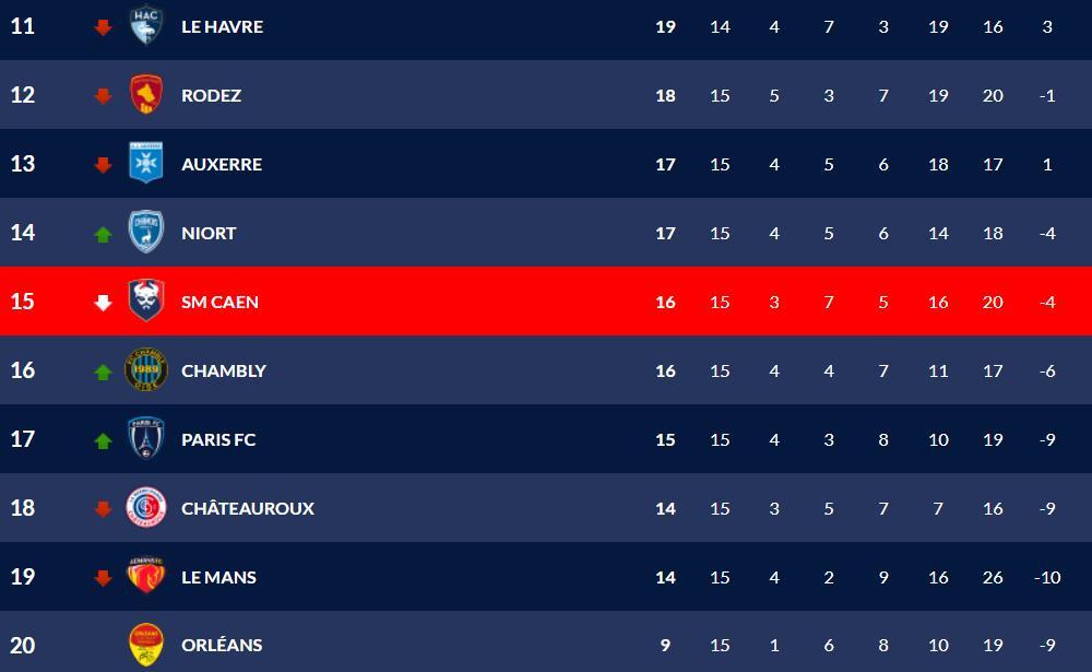 [15e journée de L2] SM Caen 3-3 Le Mans FC Classe10