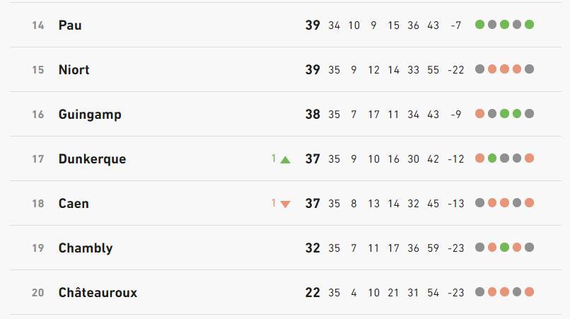 [36e journée de L2] SM Caen 0-0 AJ Auxerre Classe11