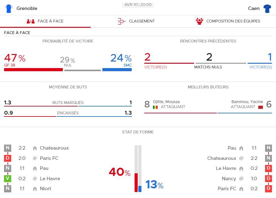 [32e journée de L2] Grenoble GF38 3-1 SM Caen Gre-ca10