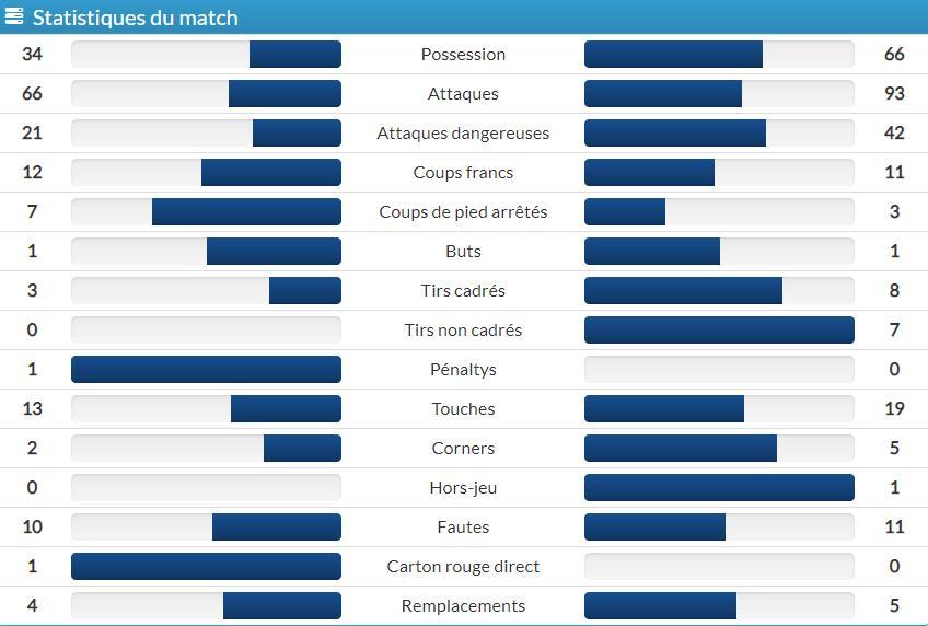 [38e et dernière journée de L2] SM Caen - Clermont Foot 63 - Page 3 Stats_11