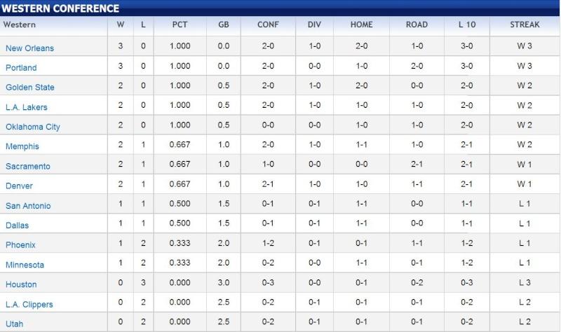 Pronostics NBA - Saison 2010/2011   Ouest10