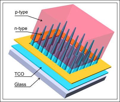 Celle solari più efficienti Untitl14