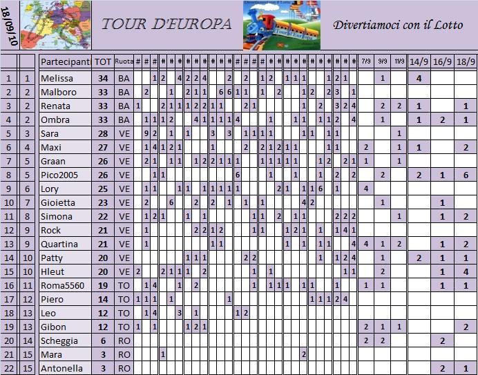 Classifica del Tour d'Europa - Pagina 2 Classi15