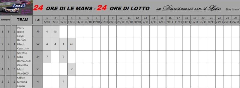 Classifiche Piloti e dei Team Classi34