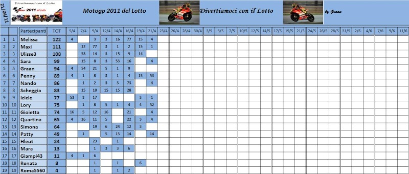 Classifica del Motogp del lotto 2011 Classi62