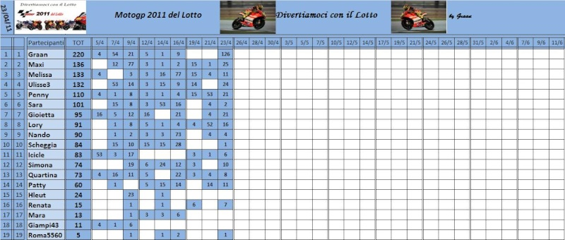 Classifica del Motogp del lotto 2011 Classi63