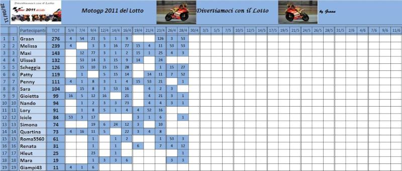 Classifica del Motogp del lotto 2011 Classi65